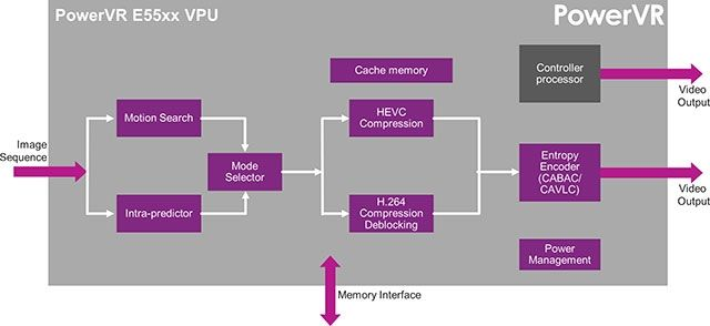 MWC 2015: New video encoders Imagination PowerVR Series 5 with support HEVC