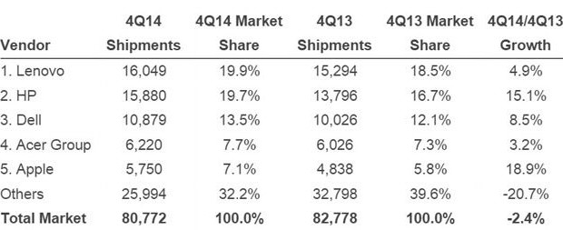 PC market: HP close to Lenovo, Apple is aiming for a place Acer