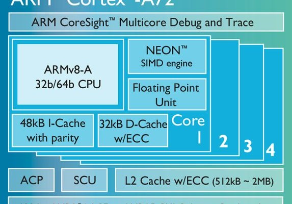 ARM has introduced a 64-bit kernel Cortex-A72
