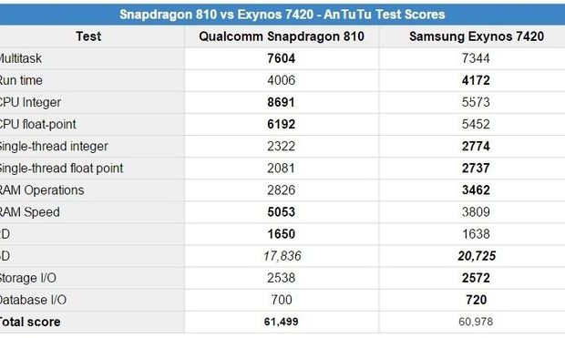 Exynos 7420 yielded slightly Snapdragon 810 in the test AnTuTu