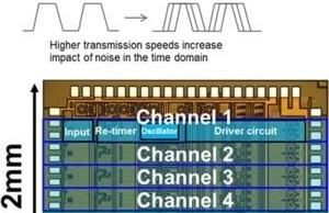 Fujitsu will cause the CPU to communicate at speeds up to 400 Gbit / s