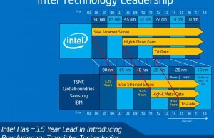 Intel does not want to talk about the exact timing of the appearance of 10-nm microprocessors