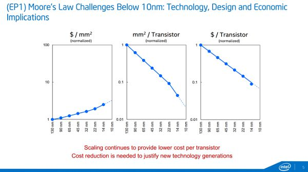Intel's ISSCC'15: about 14-nm chips and prospects 7-nm process technology
