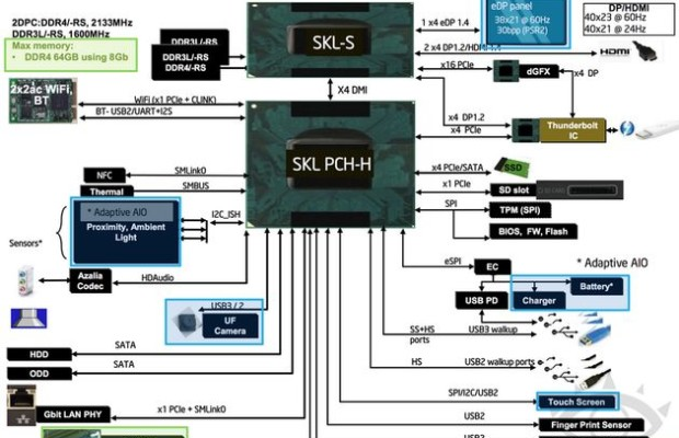 Intel publishes new plans to release Skylake