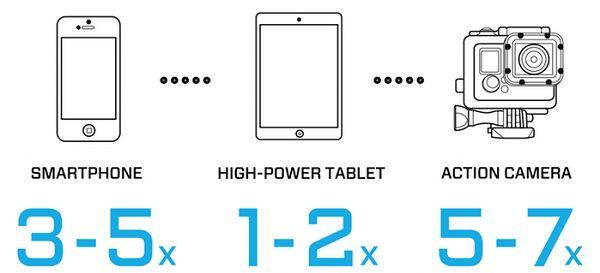 Poseidon: pocket-sized battery with protection IP68