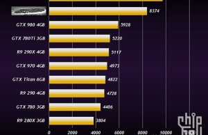 New data on the performance of AMD Radeon R9 380X