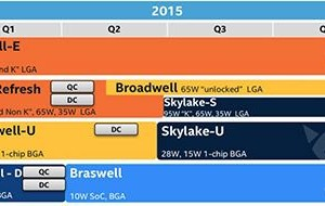 Broadwell and Skylake: future Intel CPUs for 2015