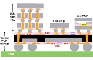 TSMC begins to fight for orders to release 10-nm processors Apple A10