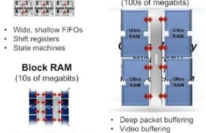 Xilinx has published plans for the 16-nm FPGAs and processors