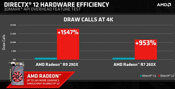 DirectX 11 vs DirectX 12: AMD increases are more than tangible