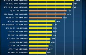 GeForce TITAN X against the Radeon R9 390X: performance and economy
