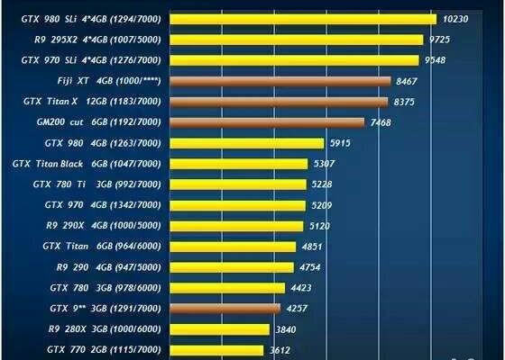 GeForce TITAN X against the Radeon R9 390X: performance and economy
