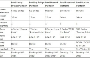 "Fee based on the ""hundredth"" series Intel chipsets ready for release"