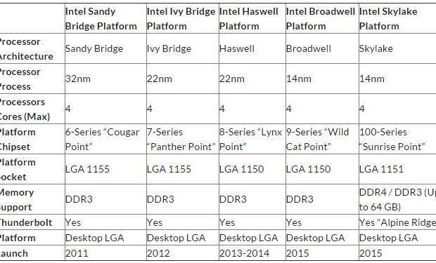 """Fee based on the """"hundredth"""" series Intel chipsets ready for release"""