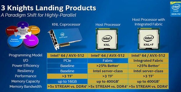 Intel Knights Landing: some new details about coprocessors