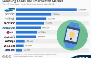 Market leader in smartwatch at the end of 2014 was the company Samsung