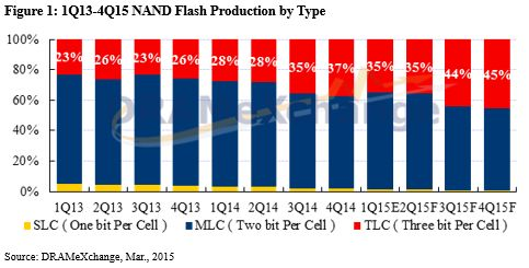 Flash memory TLC NAND on the volume of supplies will soon overtake MLC NAND