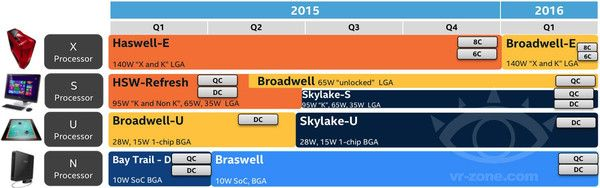 What gain to move to Skylake?