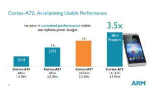 ARM Cortex-A72 efficiently than core Intel Broadwell