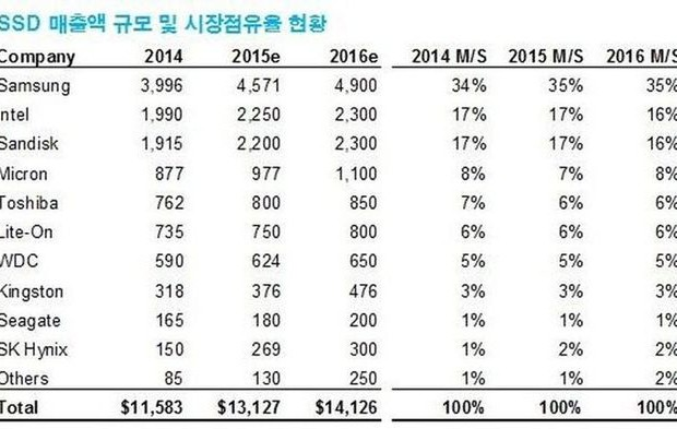 SSD on the market in the lead and will lead the company Samsung