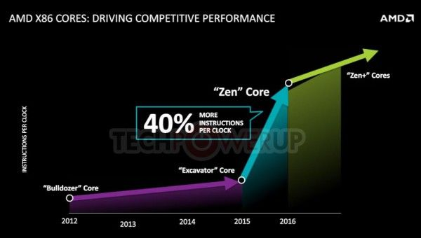Architecture AMD Zen: 14 nm process FinFET, multithreading and socket AM4